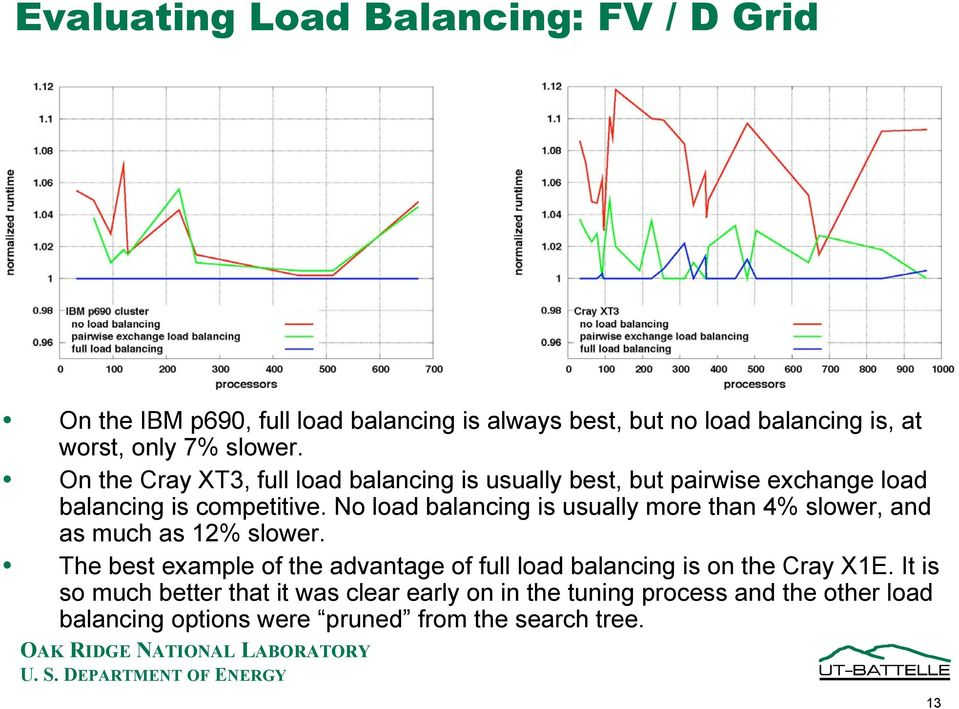 No load balancing is usually more than 4% slower, and as much as 12% slower.