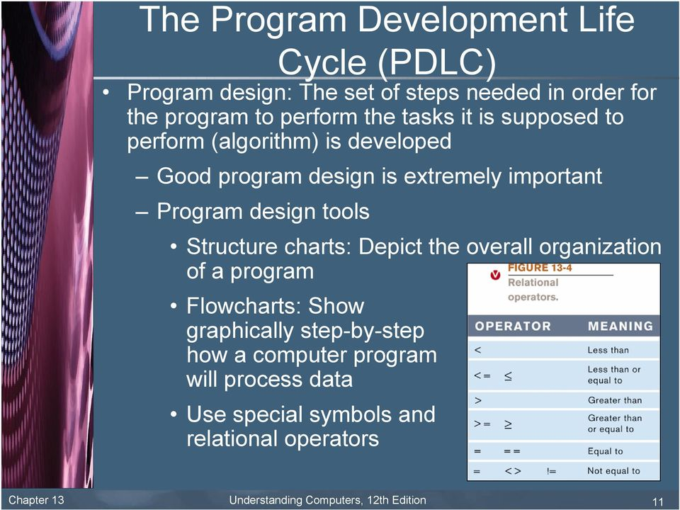 Structure charts: Depict the overall organization of a program Flowcharts: Show graphically step-by-step how a computer