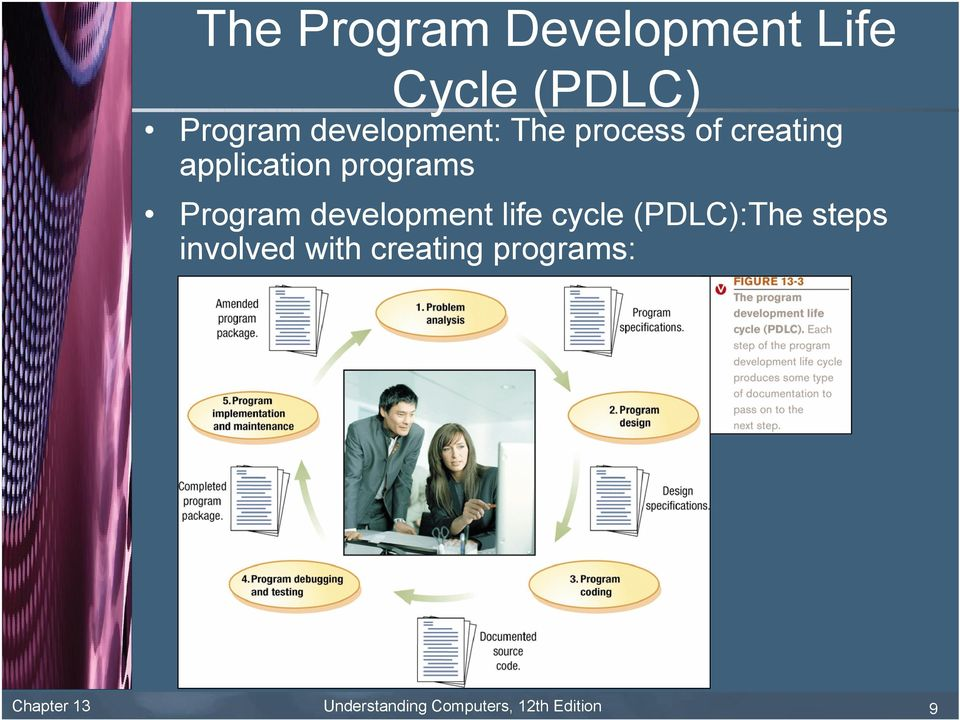 Program development life cycle (PDLC):The steps involved