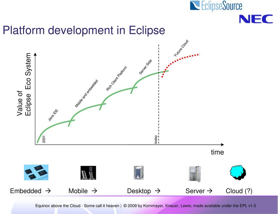 `Future Cloud 2001 today Value of Eclipse Eco