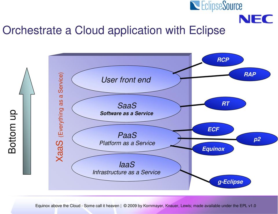 Software as a Service PaaS Platform as a Service IaaS