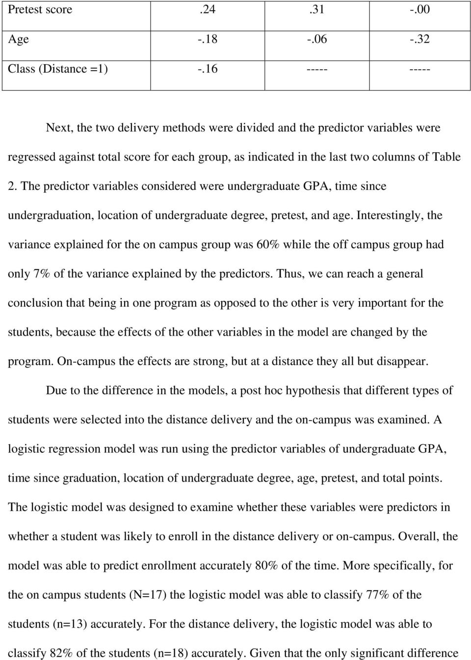The predictor variables considered were undergraduate GPA, time since undergraduation, location of undergraduate degree, pretest, and age.