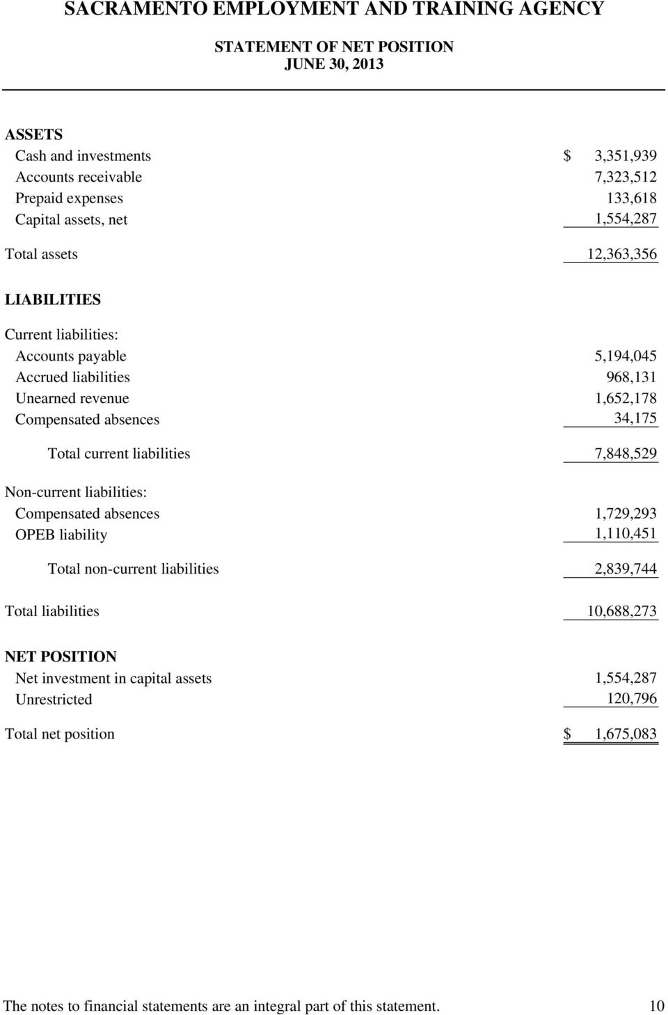liabilities 7,848,529 Non-current liabilities: Compensated absences 1,729,293 OPEB liability 1,110,451 Total non-current liabilities 2,839,744 Total liabilities 10,688,273 NET