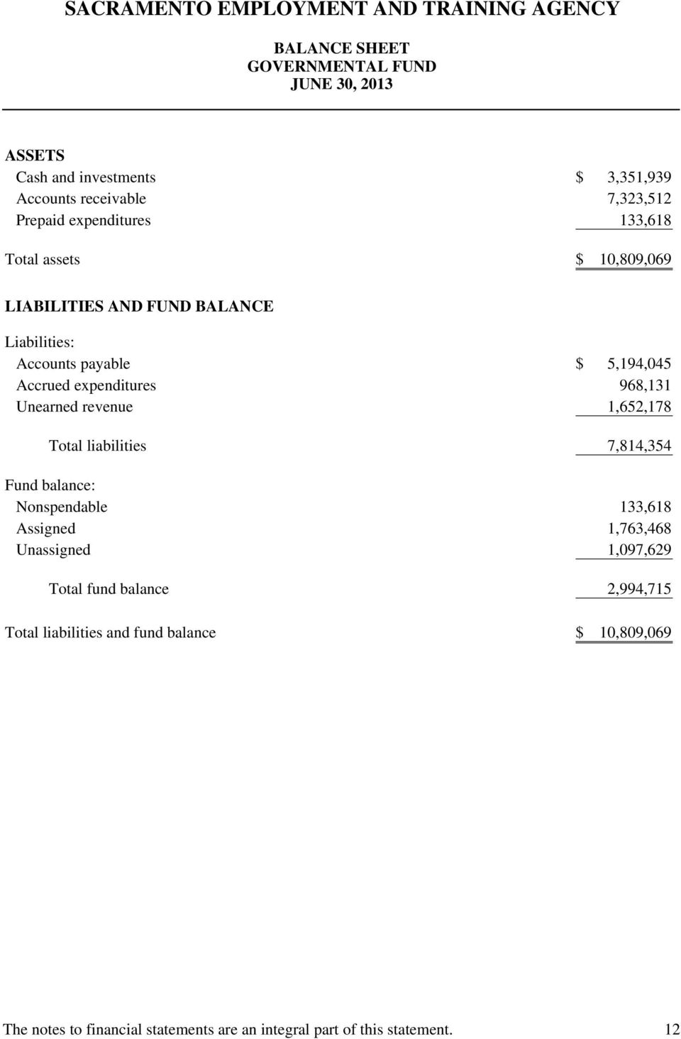 Unearned revenue 1,652,178 Total liabilities 7,814,354 Fund balance: Nonspendable 133,618 Assigned 1,763,468 Unassigned 1,097,629 Total