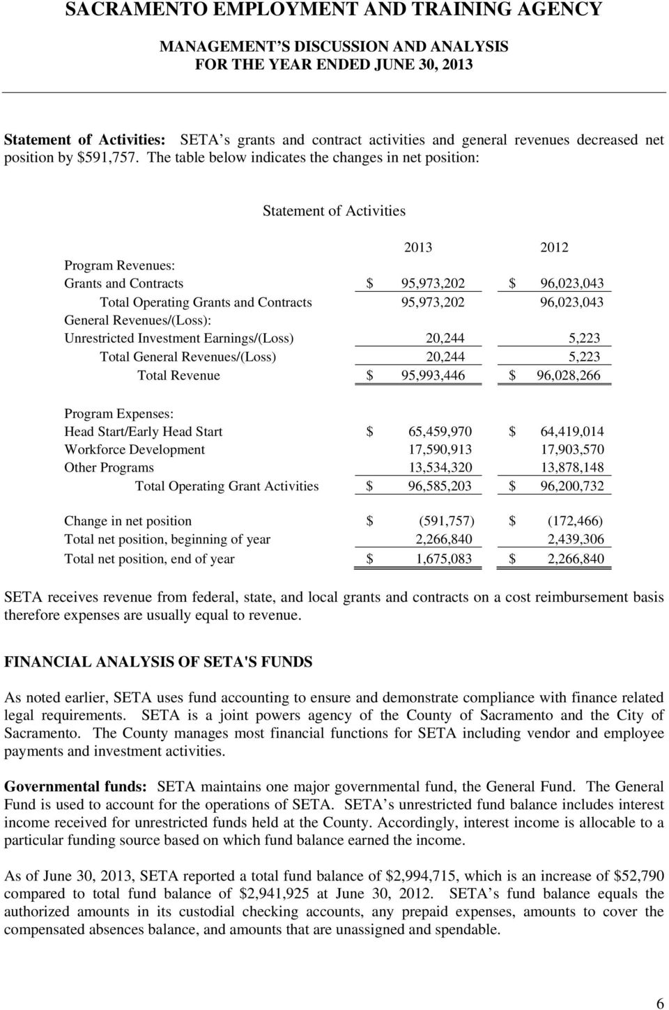 95,973,202 96,023,043 General Revenues/(Loss): Unrestricted Investment Earnings/(Loss) 20,244 5,223 Total General Revenues/(Loss) 20,244 5,223 Total Revenue $ 95,993,446 $ 96,028,266 Program