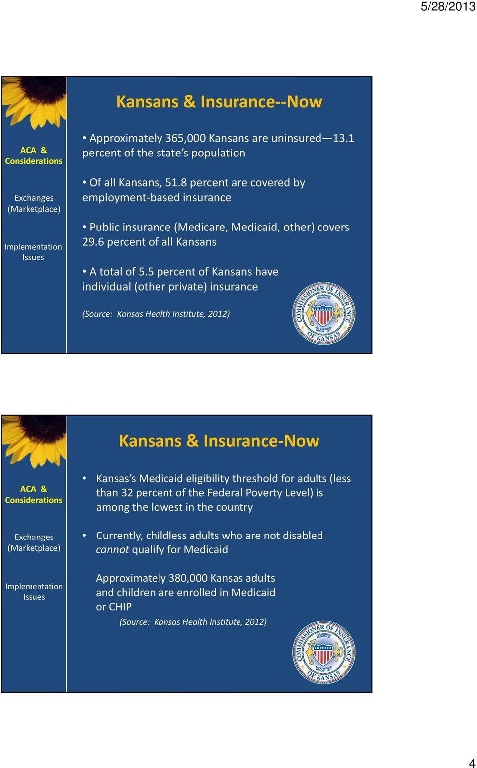 5 percent of Kansans have individual (other private) insurance (Source: Kansas Health Institute, 2012) Kansans & Insurance Now Kansas s Medicaid eligibility threshold for adults (less