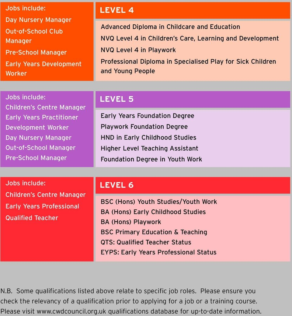 Development Worker Day Nursery Manager Out-of-School Manager Pre-School Manager LEVEL 5 Early Years Foundation Degree Playwork Foundation Degree HND in Early Childhood Studies Higher Level Teaching