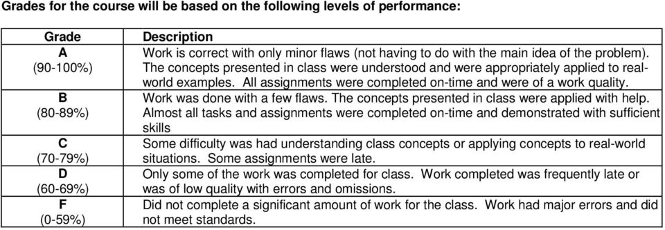 All assignments were completed on-time and were of a work quality. Work was done with a few flaws. The concepts presented in class were applied with help.
