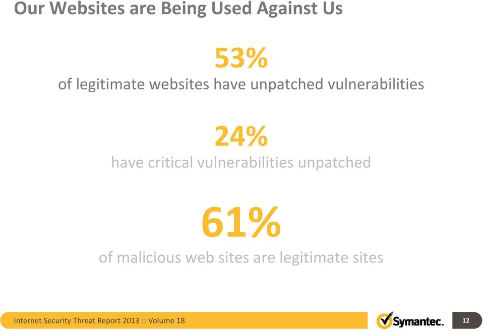 vulnerabilities unpatched 61% of malicious web sites are