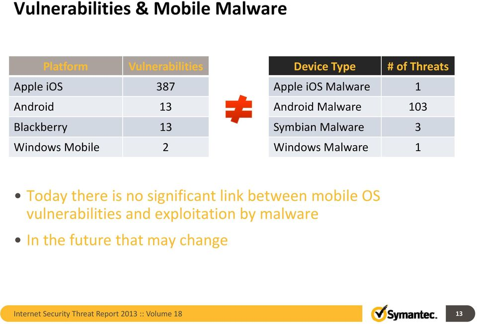 3 Windows Malware 1 Today there is no significant link between mobile OS vulnerabilities and