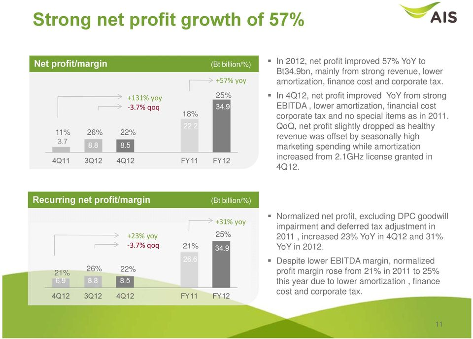 In 4Q12, net profit improved YoY from strong EBITDA, lower amortization, financial cost corporate tax and no special items as in 2011.