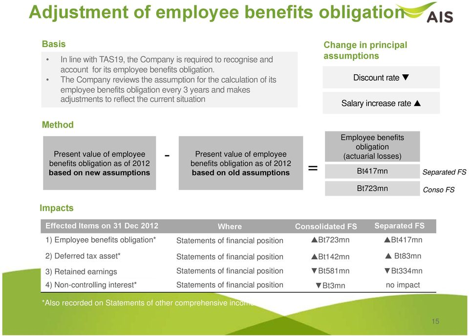 Discount rate Salary increase rate Method Present value of employee benefits obligation as of 2012 based on new assumptions - Present value of employee benefits obligation as of 2012 based on old