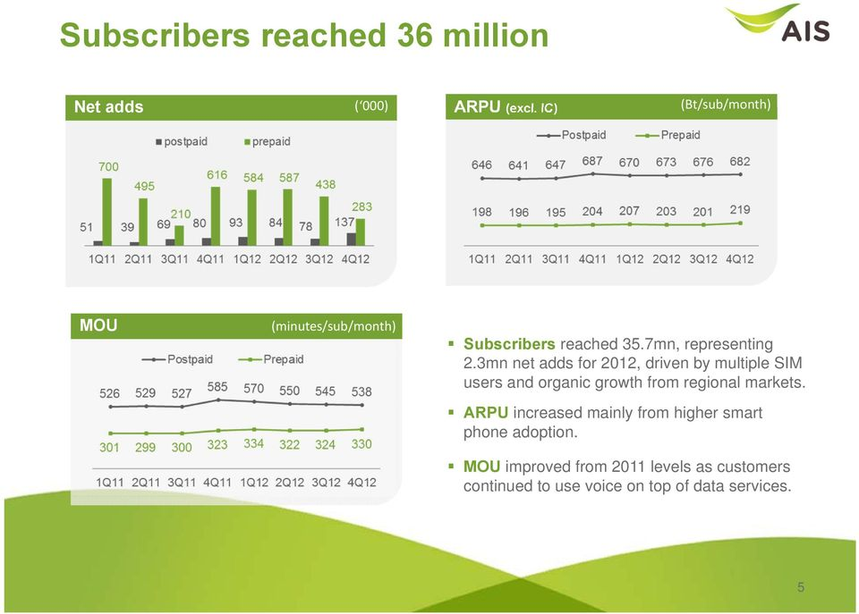 3mn net adds for 2012, driven by multiple SIM users and organic growth from regional markets.