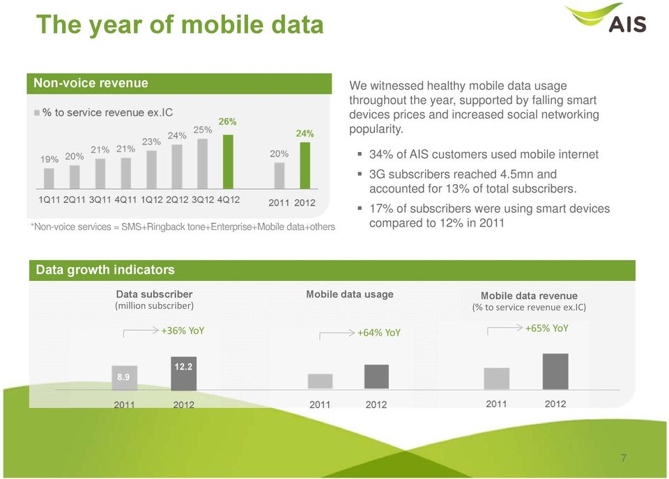 34% of AIS customers used mobile internet 3G subscribers reached 4.5mn and accounted for 13% of total subscribers.