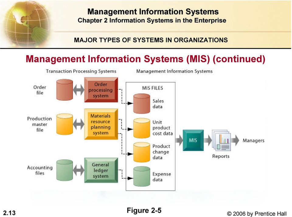 Information Systems (MIS)