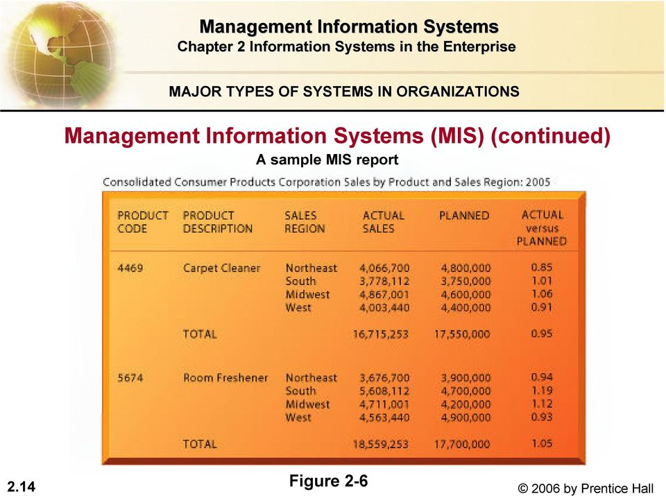Systems (MIS) (continued) A sample