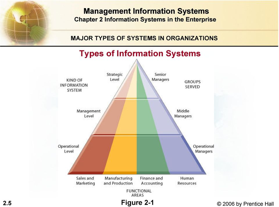 Information Systems Figure
