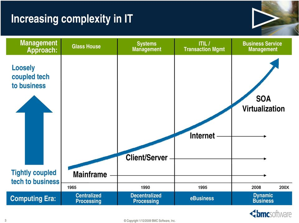 Virtualization Internet Client/Server Tightly coupled tech to business Computing Era: