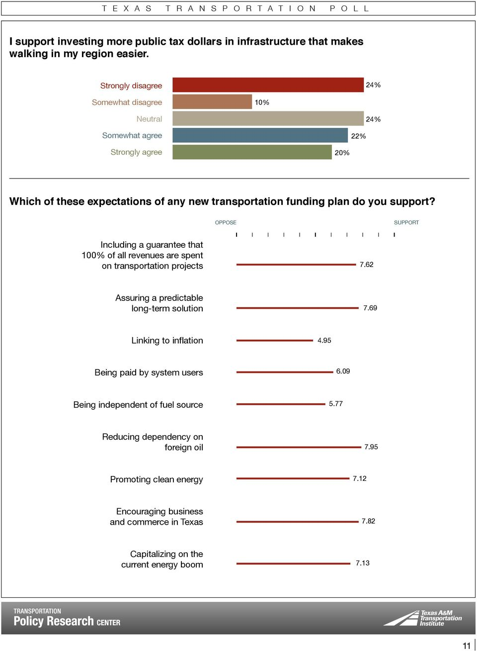 OPPOSE SUPPORT Including a guarantee that 100% of all revenues are spent on transportation projects 7.62 Assuring a predictable long-term solution 7.