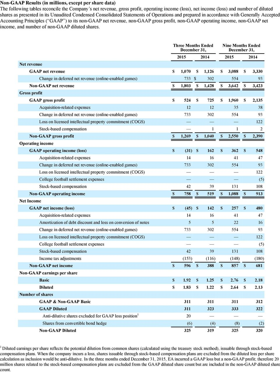 gross profit, non-gaap operating income, non-gaap net income, and number of non-gaap diluted shares.