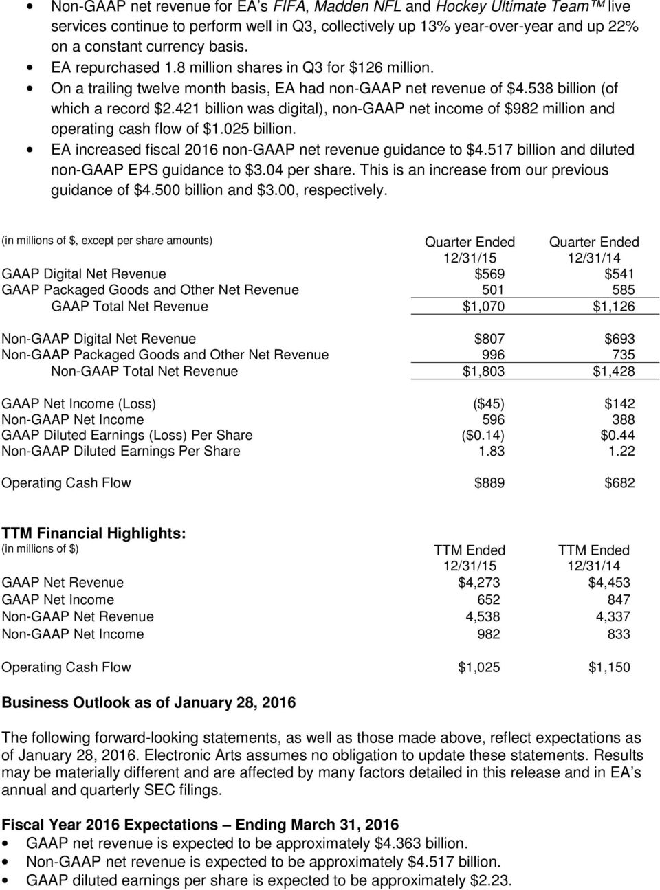421 billion was digital), non-gaap net income of $982 million and operating cash flow of $1.025 billion. EA increased fiscal 2016 non-gaap net revenue guidance to $4.