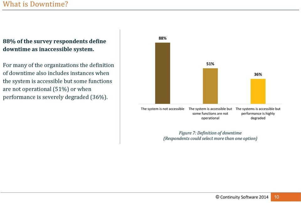 are not operational (51%) or when performance is severely degraded (36%).