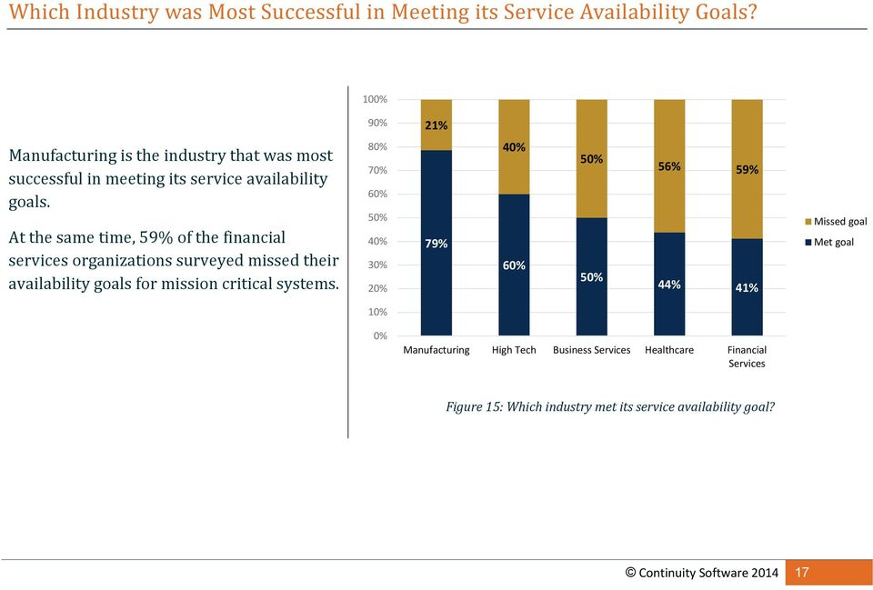 At the same time, 59% of the financial services organizations surveyed missed their availability goals for mission critical systems.