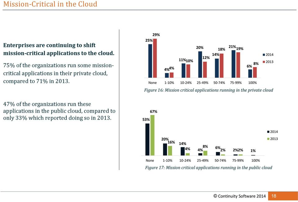 47% of the organizations run these applications in the public cloud, compared to only 33% which reported doing so in 2013.