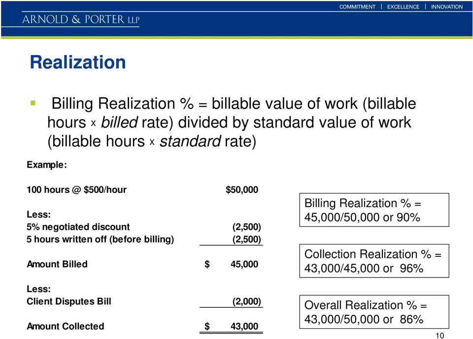 off (before billing) (2,500) Amount Billed $ 45,000 Billing Realization % = 45,000/50,000 or 90% Collection Realization % =