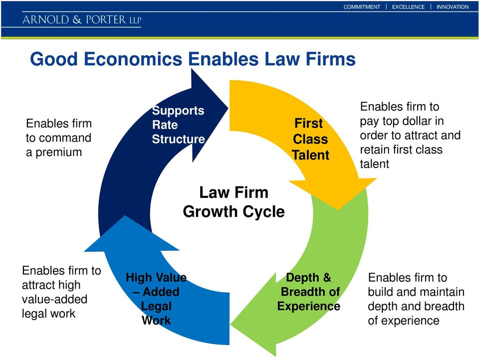 Firm Growth Cycle Enables firm to attract high value-added legal work High Value Added Legal Work