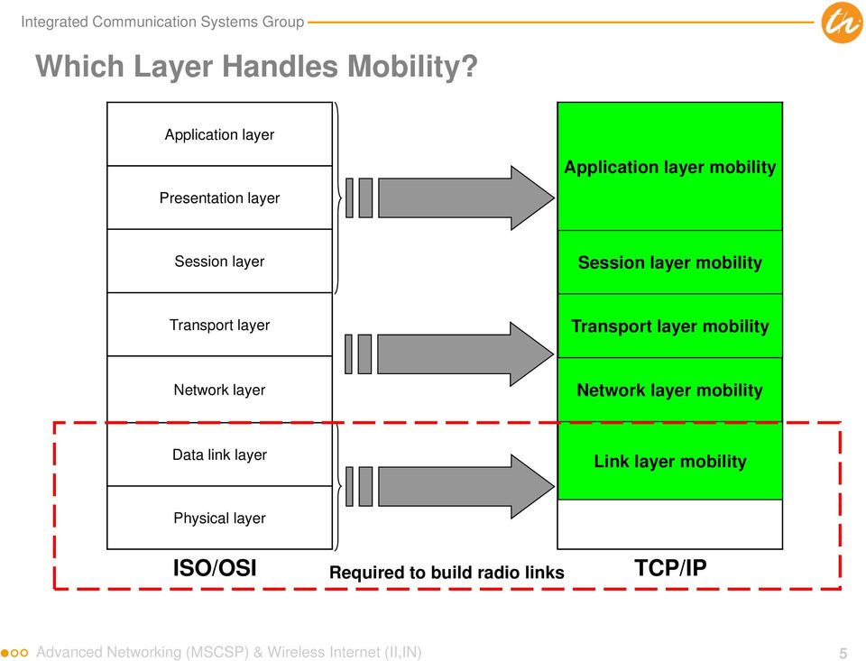 mobility Transport layer Transport Transport layer layer mobility Network layer Network Internet layer layer