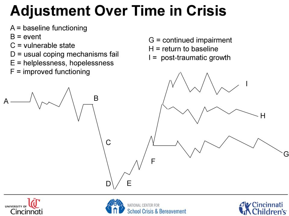 helplessness, hopelessness F = improved functioning G = continued