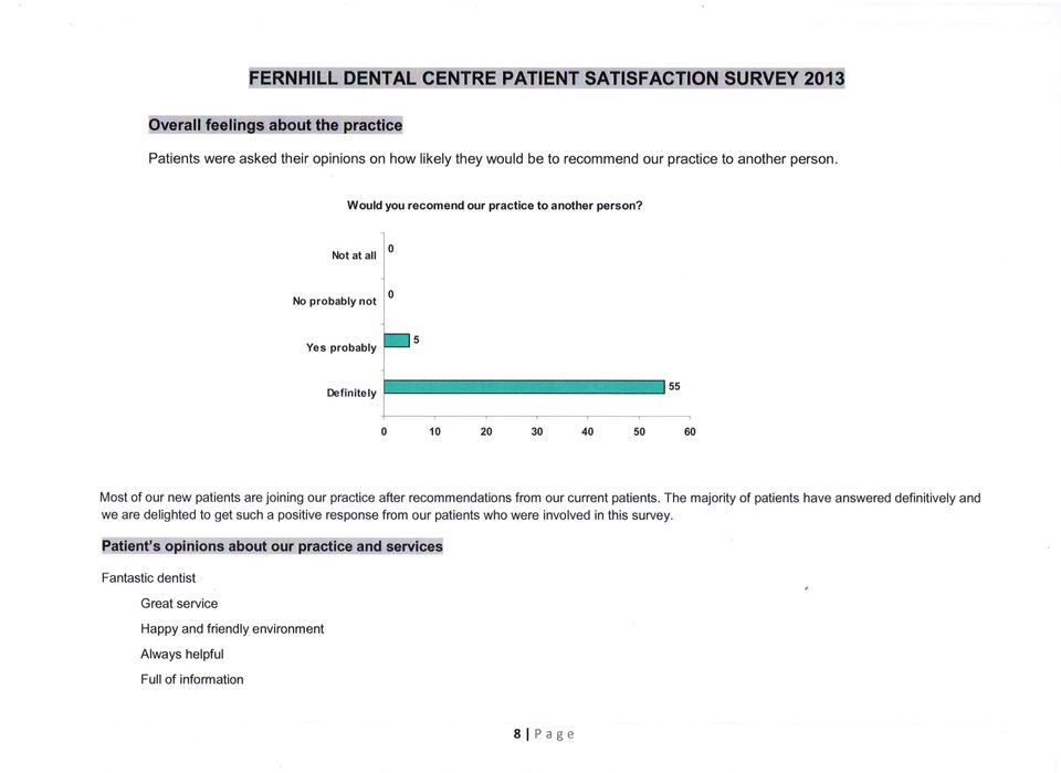 ..J 55 o 10 20 30 40 50 60 Most of our new patients are joining our practice after recommendations from our current patients.