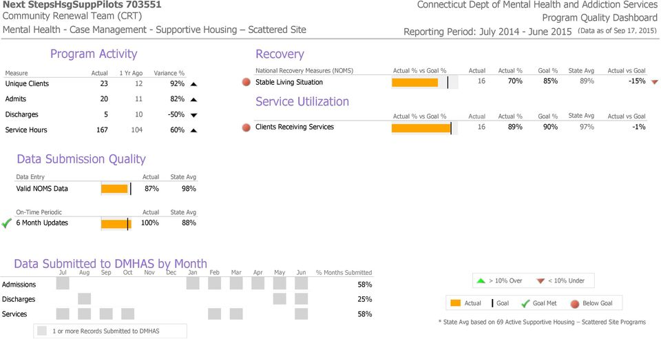 Situation 16 70% 85% 89% -15% Clients Receiving Services 16 89% 90% 97% -1% Valid NOMS Data 87% 98% 6 Month Updates