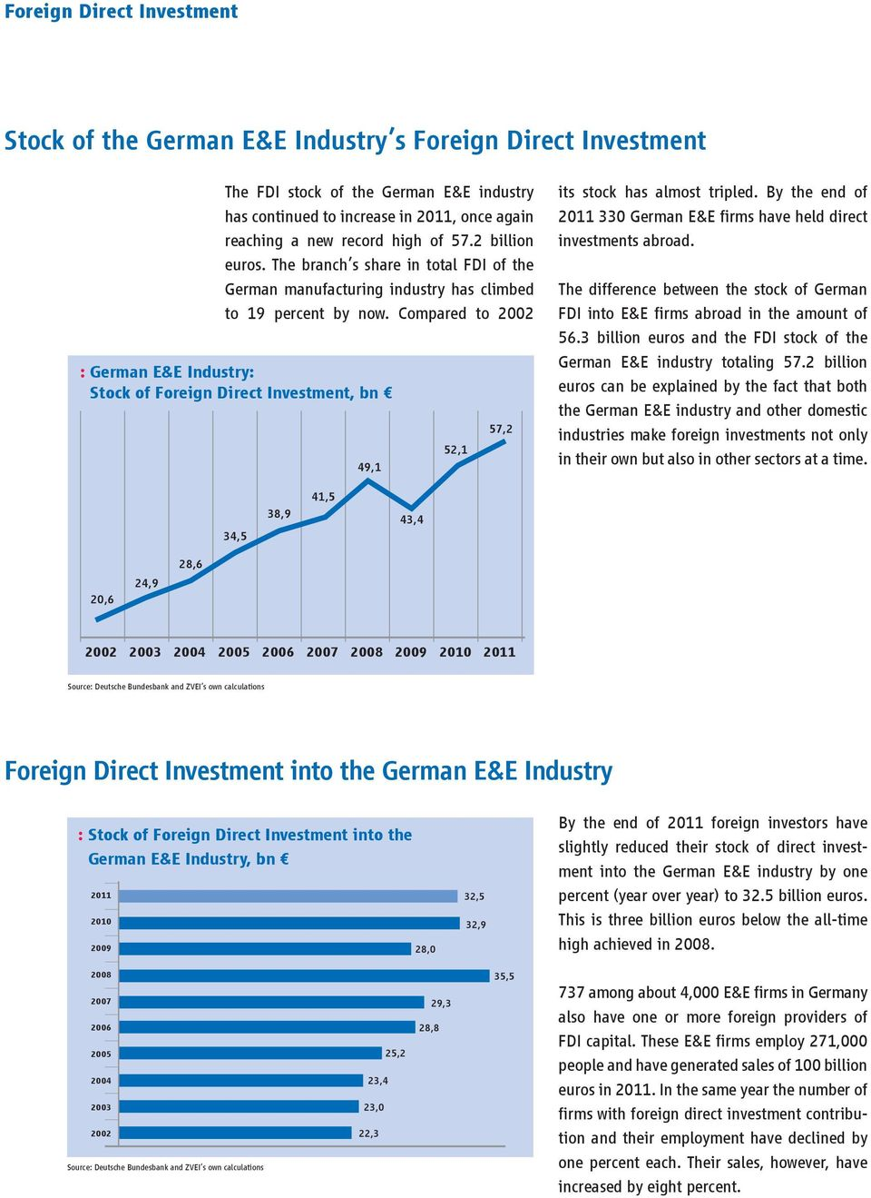 Compared to 2002 : German E&E Industry: Stock of Foreign Direct Investment, bn 49,1 52,1 57,2 its stock has almost tripled. By the end of 2011 330 German E&E firms have held direct investments abroad.