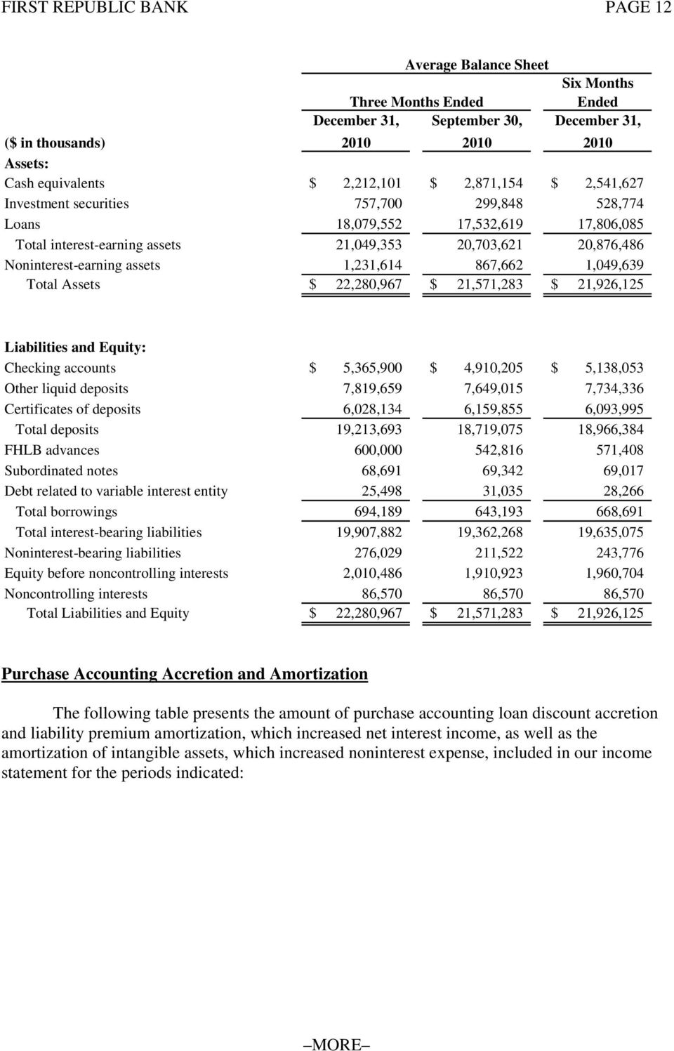 Assets $ 22,280,967 $ 21,571,283 $ 21,926,125 Liabilities and Equity: Checking accounts $ 5,365,900 $ 4,910,205 $ 5,138,053 Other liquid deposits 7,819,659 7,649,015 7,734,336 Certificates of