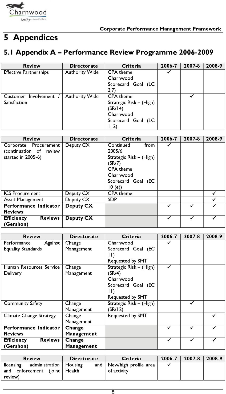 Involvement / Authority Wide CPA theme Satisfaction Strategic Risk (High) (SR/14) Charnwood Scorecard Goal (LC 1, 2) Review Directorate Criteria 2006-7 2007-8 2008-9 Corporate Procurement Deputy CX