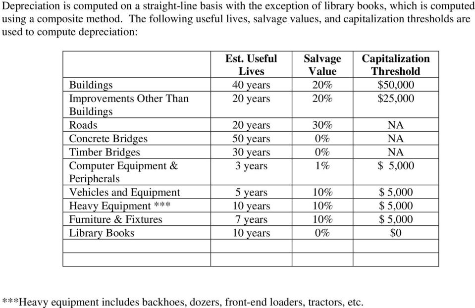 Useful Lives Salvage Value Capitalization Threshold Buildings 40 years 20% $50,000 Improvements Other Than 20 years 20% $25,000 Buildings Roads 20 years 30% NA Concrete Bridges 50 years