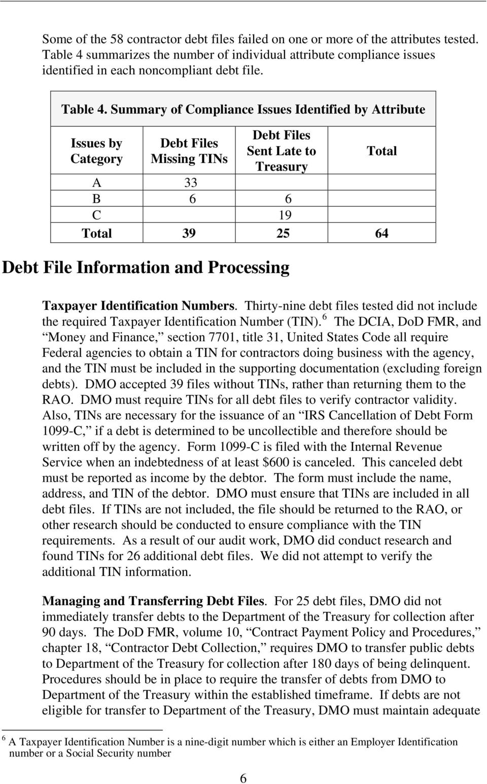 Summary of Compliance Issues Identified by Attribute Issues by Category Debt Files Missing TINs 6 Debt Files Sent Late to Treasury Total A 33 B 6 6 C 19 Total 39 25 64 Debt File Information and