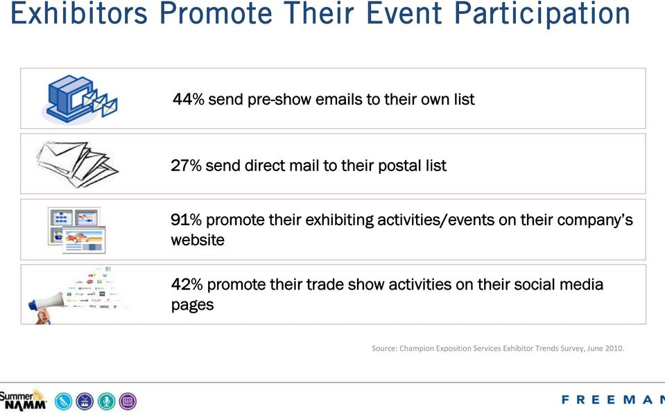 activities/events on their company s website 42% promote their trade show activities