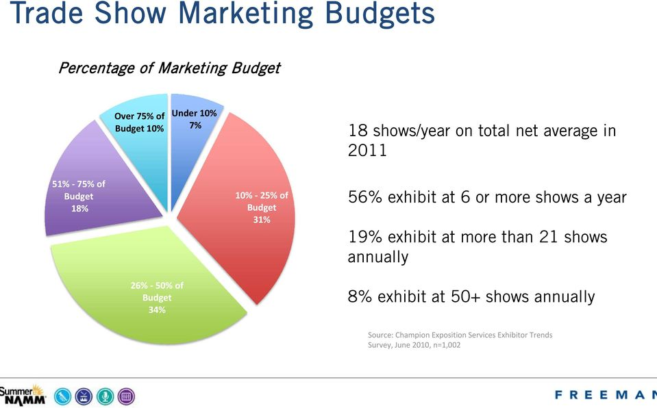 more shows a year 19% exhibit at more than 21 shows annually 26% 50% of Budget 34% 8% exhibit at 50+