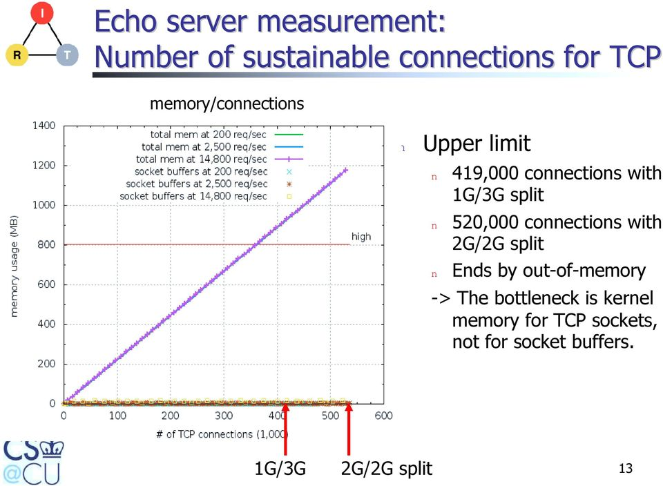 520,000 connections with 2G/2G split n Ends by out-of-memory -> The