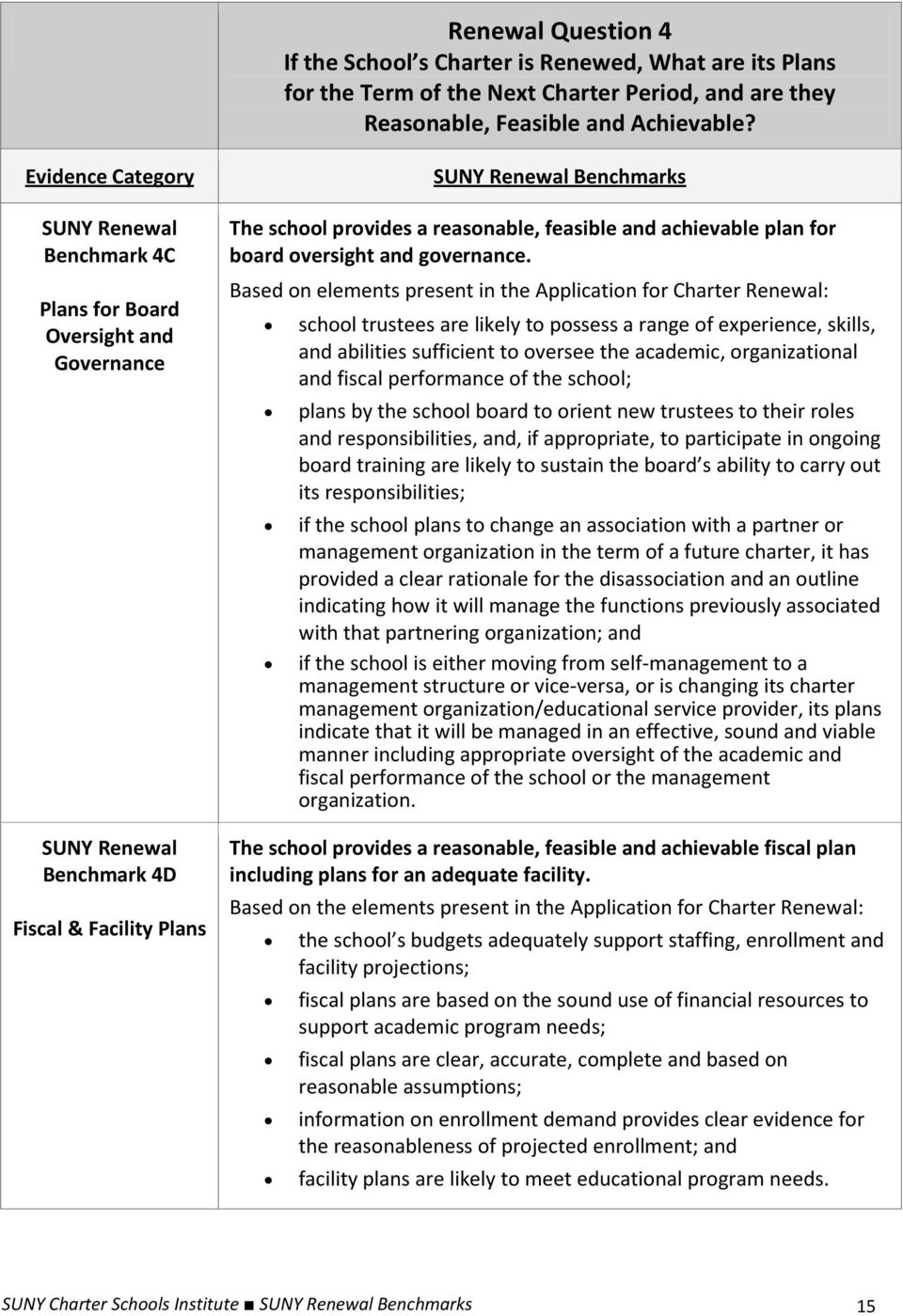 Based on elements present in the Application for Charter Renewal: school trustees are likely to possess a range of experience, skills, and abilities sufficient to oversee the academic, organizational