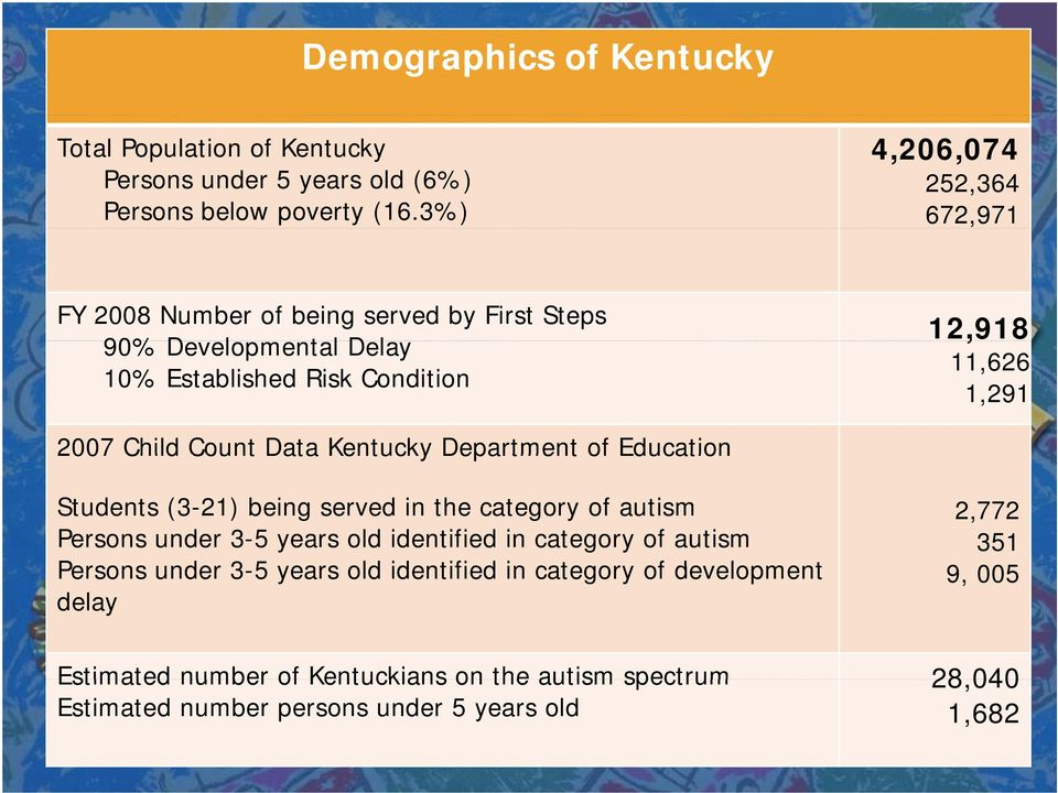 1,291 2007 Child Count Data Kentucky Department of Education Students (3-21) being served in the category of autism Persons under 3-5 years old identified in