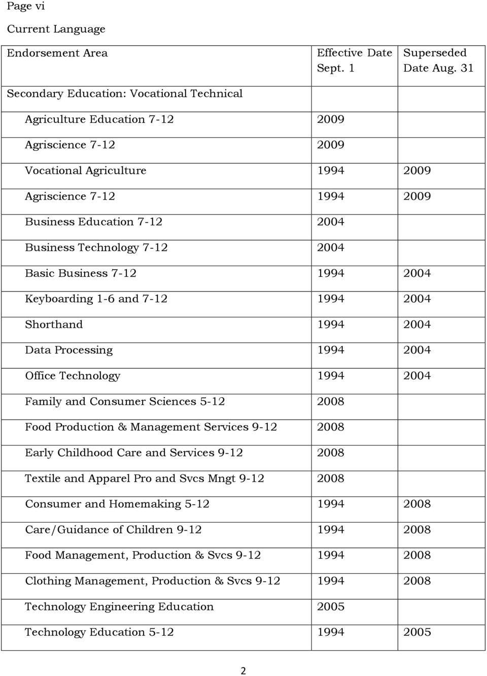 1994 2004 Keyboarding 1-6 and 7-12 1994 2004 Shorthand 1994 2004 Data Processing 1994 2004 Office Technology 1994 2004 Family and Consumer Sciences 5-12 2008 Food Production & Management Services