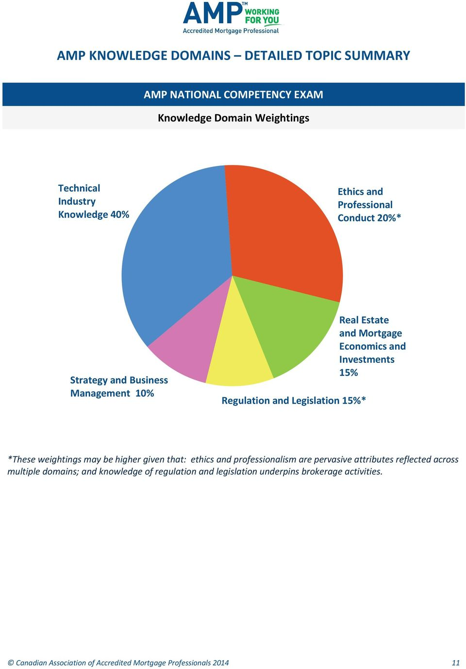 weightings may be higher given that: ethics and professionalism are pervasive attributes reflected across multiple domains; and
