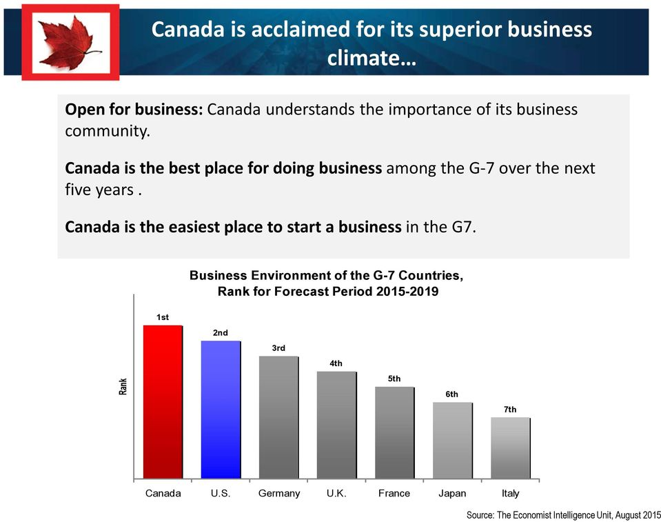 Canada is the easiest place to start a business in the G7.