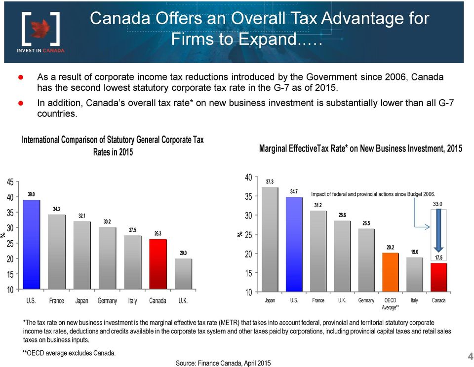 In addition, Canada s overall tax rate* on new business investment is substantially lower than all G-7 countries.