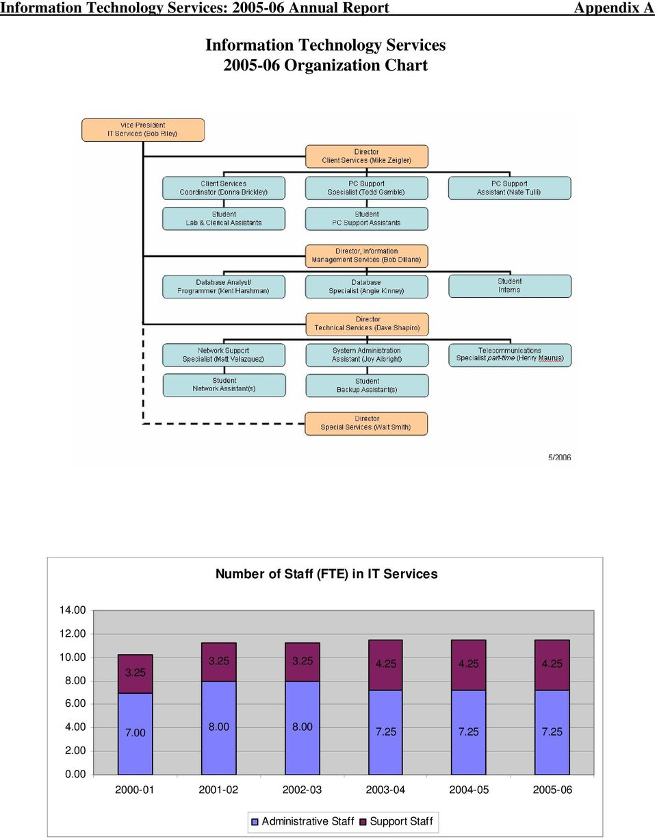 Information Technology Services : Information technology services annual report pdf