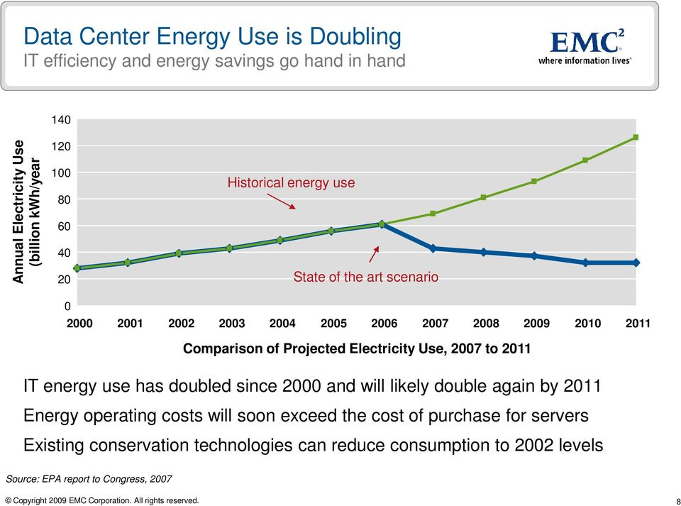 Electricity Use, 2007 to 2011 IT energy use has doubled since 2000 and will likely double again by 2011 Energy operating costs will soon